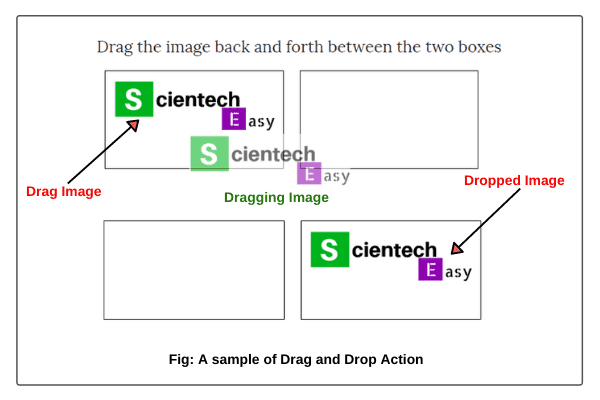 A sample of Drag and drop action in Selenium