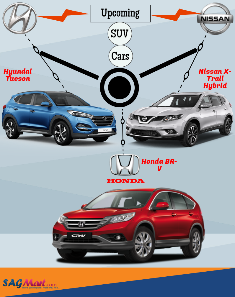 Find upcoming suv cars in india expected launches in 2016