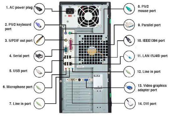 Tipe Port Interface Pada Motherboard Untuk Perangkat Peripheral