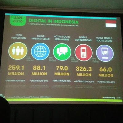 Pasar E-commerce Asean Terus Booming
