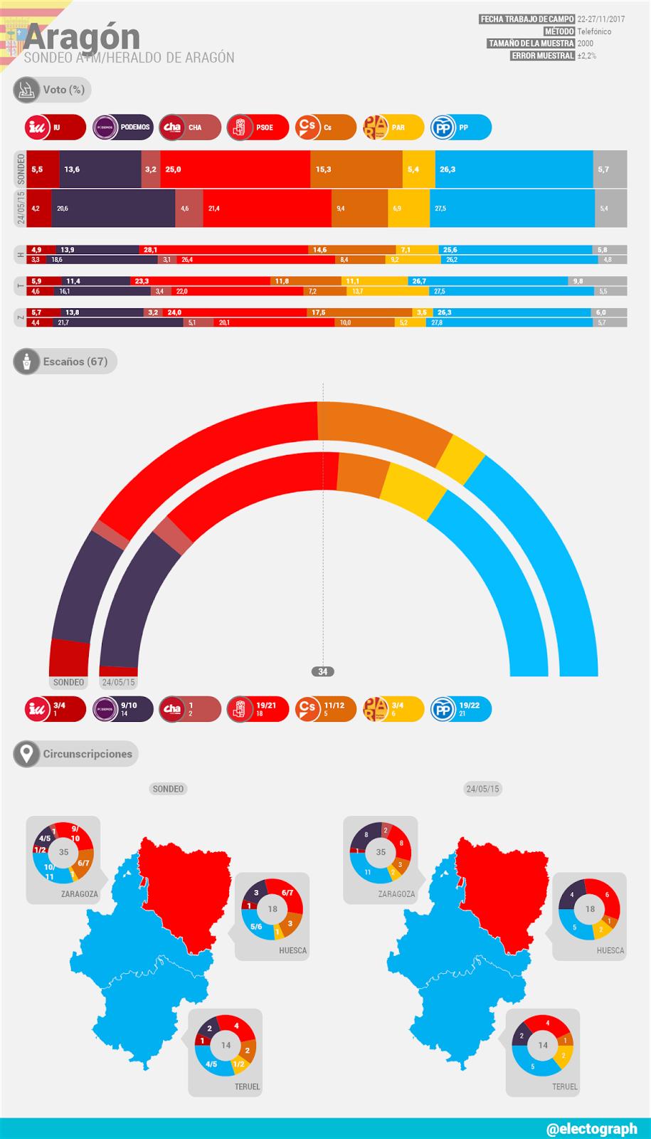 Encuestas de Aragón ARA_171203_A%252BM