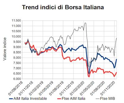 Trend indici di Borsa Italiana al 20 novembre 2020