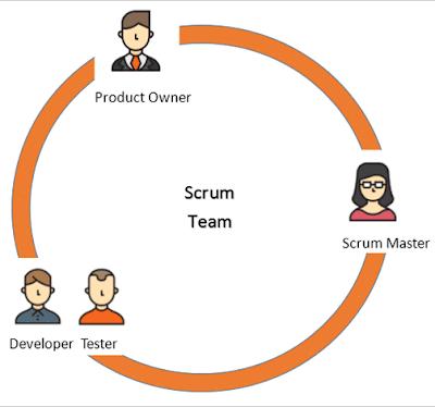 Yeni Tester Modelleri ve Yazılım Yaşam Döngüsündeki Yeri (Software Development Life Cycle-SDLC)