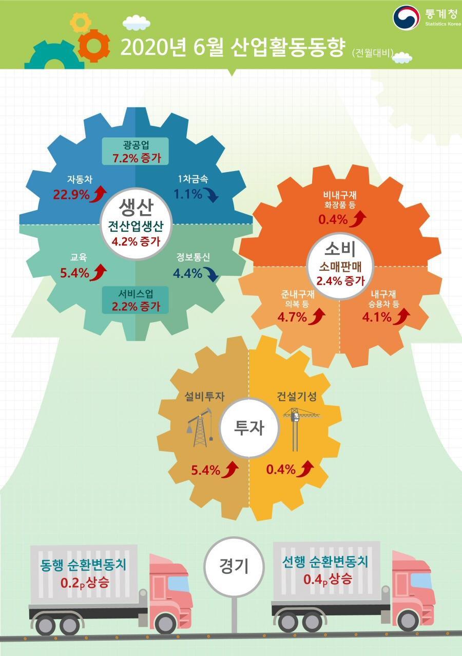2020년 6월 산업활동, 전월대비 생산 4.2% 증가, 소비 2.4% 증가