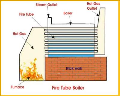 Fire%2Btube%2Bboiler