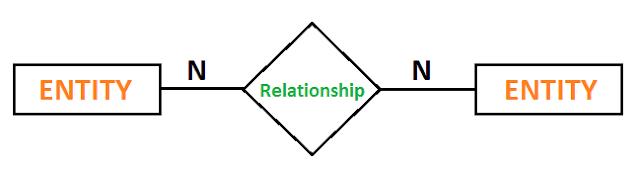 er diagram relationship many to many