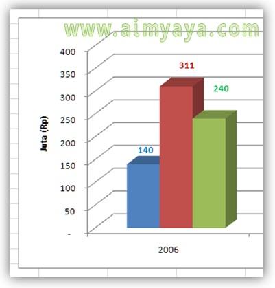 Cara Mengubah Jenis Grafik Chart Type Di Microsoft Excel