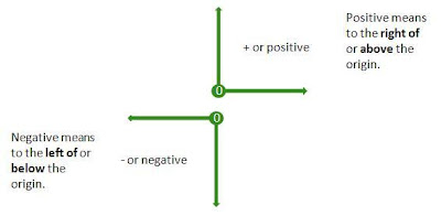 positive negative numbers diagram, positive and negative graph,quadrants of graph,+ve -ve numbers