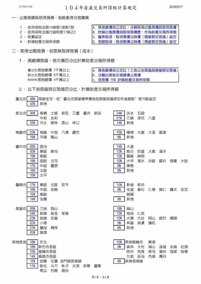 永慶林建宏: 如何申報財產交易所得稅?
