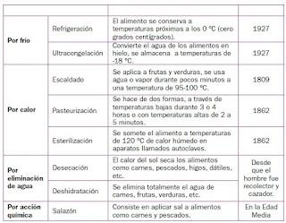 Respuestas Apoyo Primaria Ciencias Naturales 4to Grado Bloque III Tema 2 La cocción y la descomposición de los alimentos