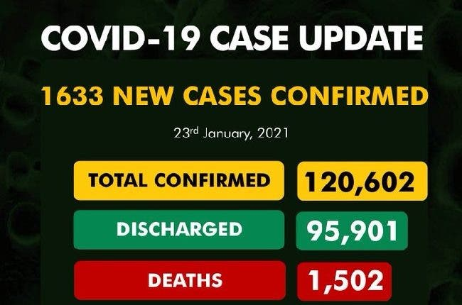Nigeria records 1,633 new Covid-19 cases, total now 120,602