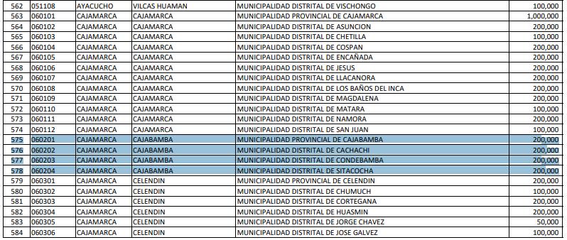 Distritos de Cajabamba reciben 200 mil soles para canasta familiar