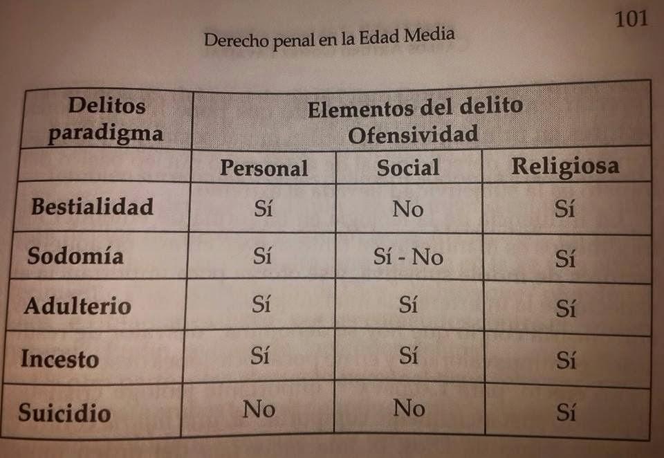 Derecho Público: EL DERECHO PENAL EN LA EDAD MEDIA SEGUN CARLOS ...