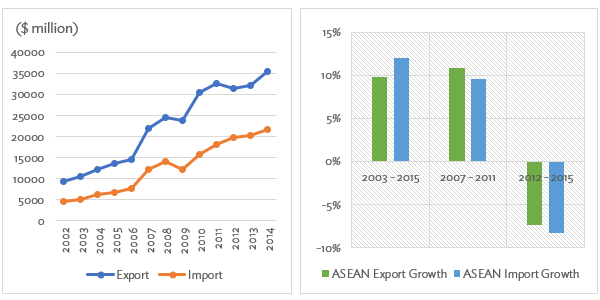 Figure 1: Value and Growth of Creative Goods Exports and Imports in ASEA