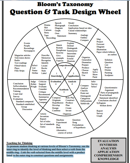 Full Circle Classroom Design Definition : Don t miss this awesome bloom s taxonomy wheel