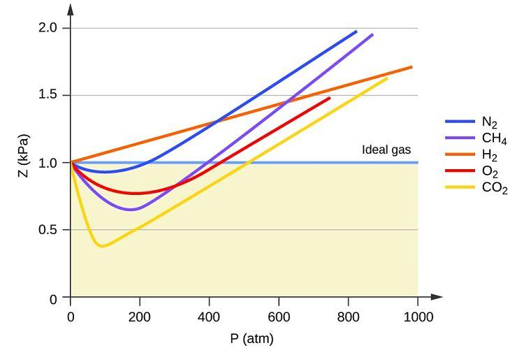 Gráfico explicativo de las desviaciones de la idealidad de algunos gases