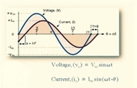 زاوية الطور بين إشارتين (negative phase)