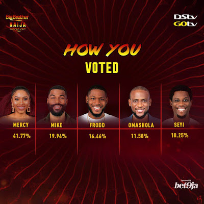 #BBNaijaFinale voting results how they voted Mercy wins