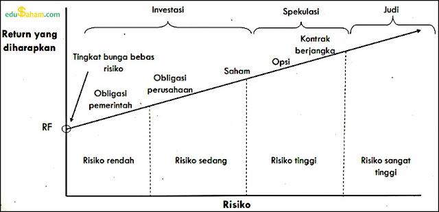 Risiko Pasar Modal