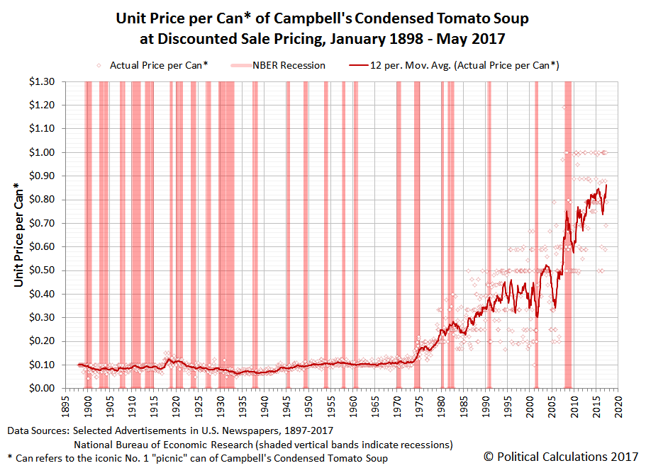 Unit Price per Can of Campbell's Condensed Tomato Soup at Discounted Sale Pricing, January 1898 to May 2017