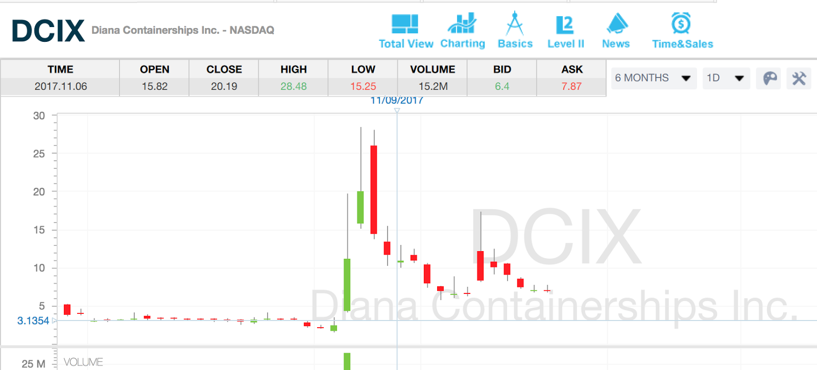 Does optionsxpress trade penny stocks