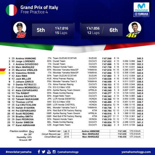 Hasil MotoGP Italia: Iannone Tercepat FP4, Rossi P6