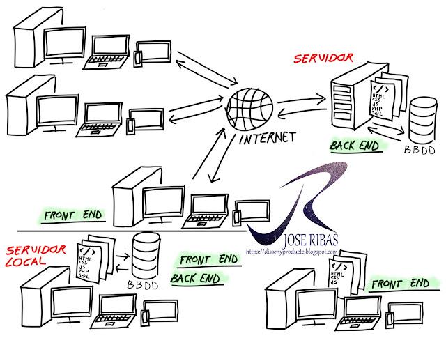Tecnologías FrontEnd y BackEnd, Servidores Locales.
