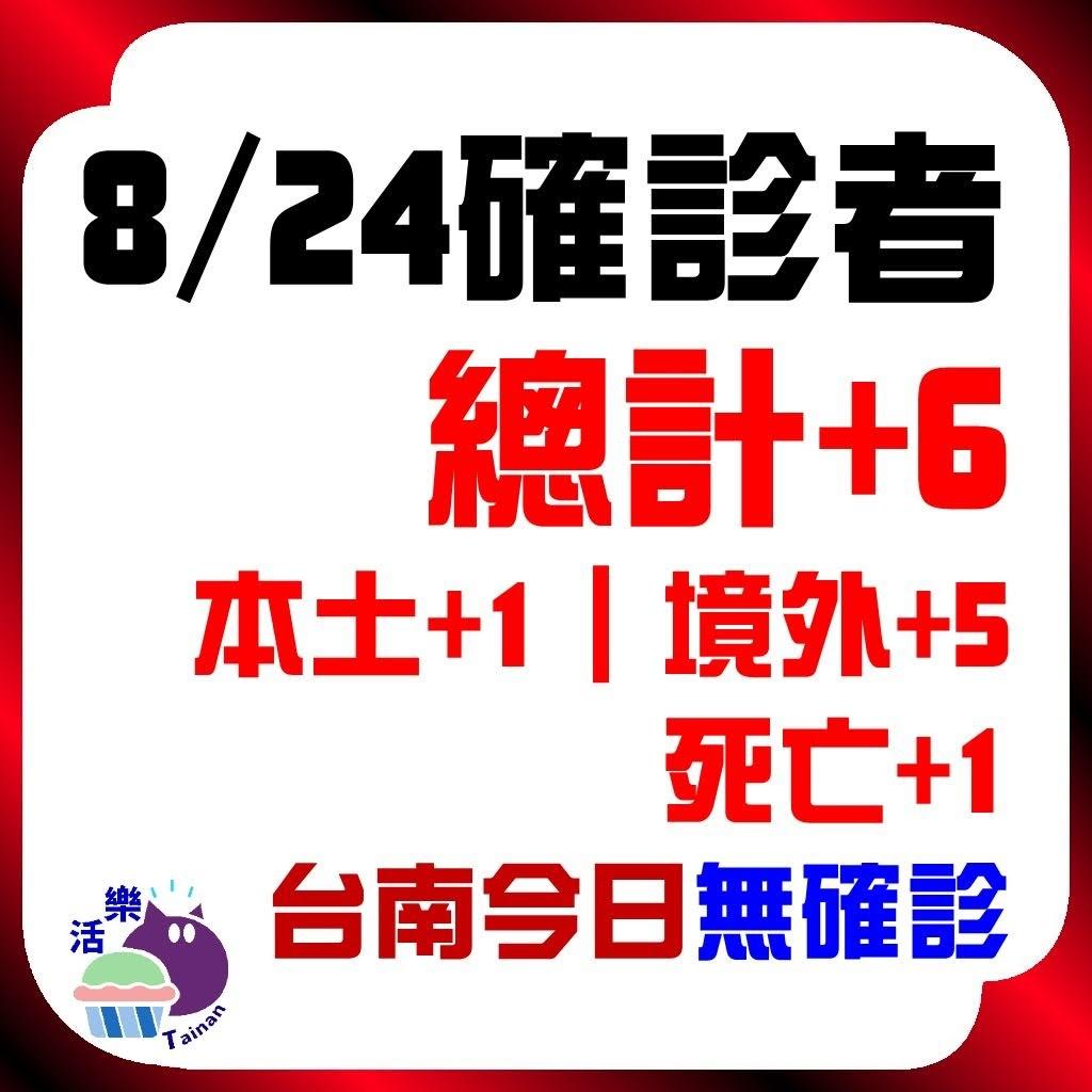 CDC公告,今日(8/24)確診:6。本土+1、境外+5、死亡+1。台南今日無確診(+0)(連58天)。