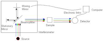 Fourier Transform Infrared Spectrometer