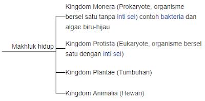 Sistem Klasifikasi 4 Kingdom