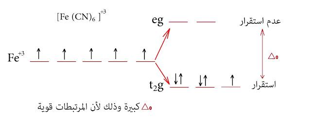 الخقل البلوري الحديد الثلاثي +Fe³