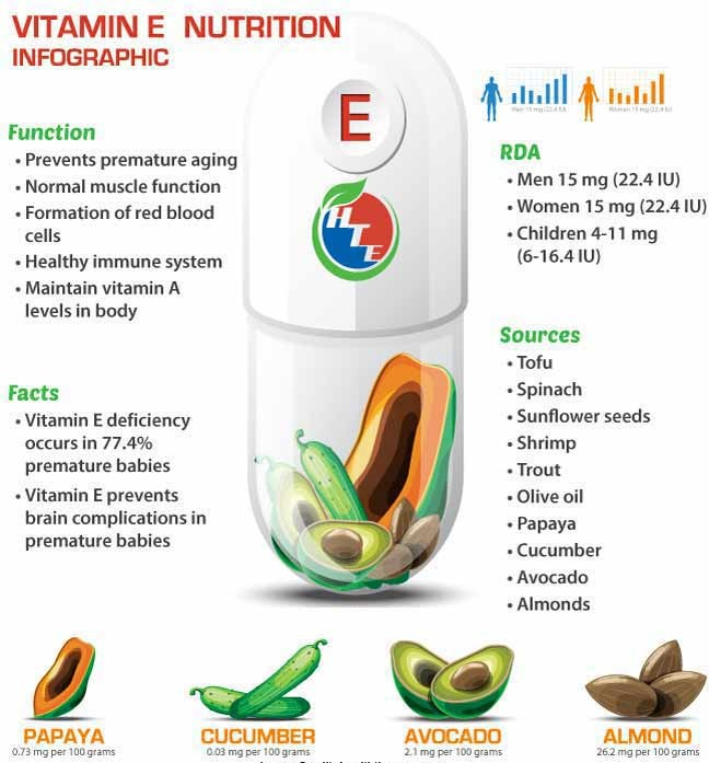 Vitamin e benefits deficiency foods sources health tips vitamin e benefits deficiency foods sources workwithnaturefo