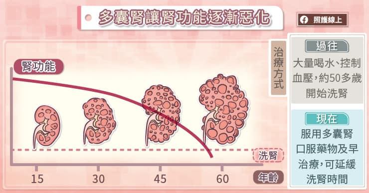 多囊腎讓腎功能逐漸惡化