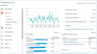 traffic onlenpedia per hari visitor page views