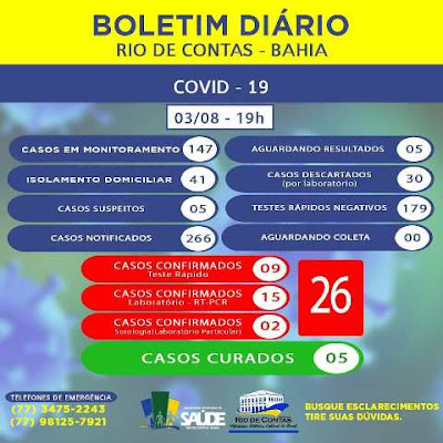Mais dois casos de Covid-19 são confirmados em Rio de Contas; totalizando  26