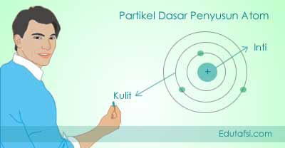 PARTIKEL DASAR PENYUSUN ATOM (PROTON, NEUTRON DAN ELEKTRON)