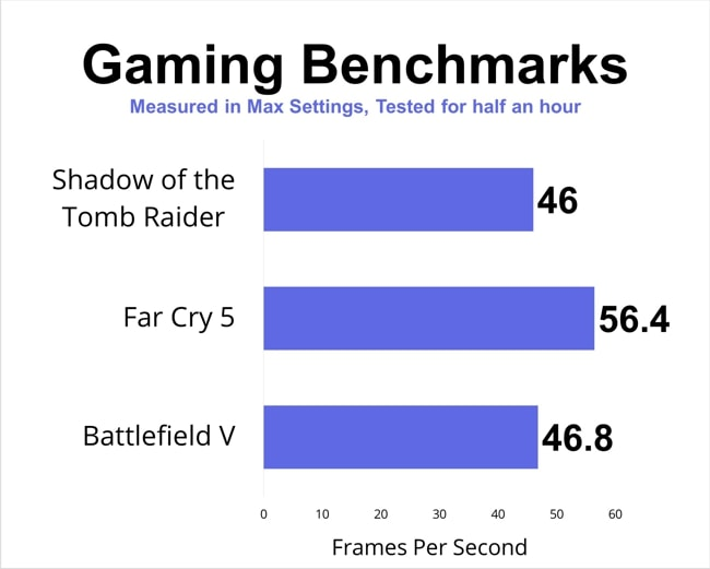 Gaming benchmarks tested on Acer Nitro AN515 laptop.