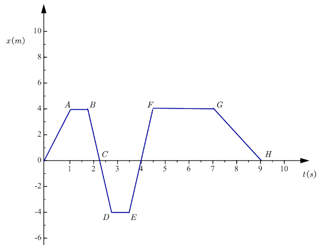 How to find displacement on a position time graph