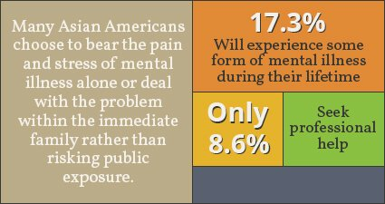 Views From The Edge Bill Introduced To Fight Mental Health Woes Of Aapi