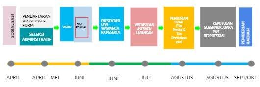 Di lansir dari sosisalisasi BKD Provinsi Jawa Barat bahwa Seleksi PNS Berprestasi ini sebagai wujud pengakuan dan terimakasih terhadap kontribusi positif PNS  yang bisa membawa kesuksesan baik untuk organisasi dan juga pribadinya ( Carder,1992) yang juga sebagai sebuah  kesuksesan dari hasil kerja keras dan motivasi diri seorang PNS (Grawitsh Gottschalk and David 2006) dengan tiga kategori PNS Berprestasi yaitu PNS yang inovatif, inspiratif dan future leader.