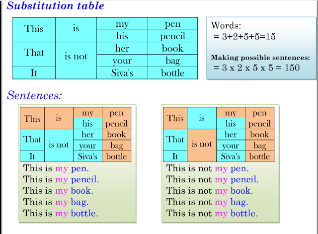 "English Substitution Tables Download This substitution tables use for ""B"" grade students who know words but they can't to read full sentence at a time. We use substitution tables they can make more sentences, easily read sentences at a time and also they are confident to read English. Substitution table using we make more sentences like below example:/2020/01/English-Substitution-Tables-Downloa"