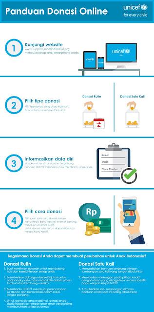 Cara Donasi Unicef Online