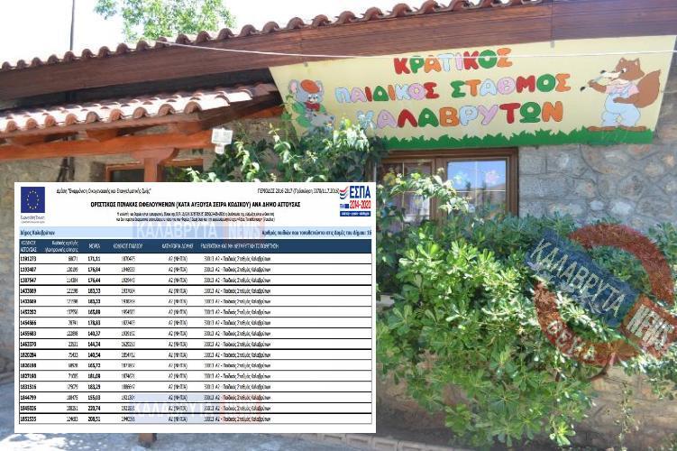 Οι δικαιούχοι για τον Παιδικό Σταθμό Καλαβρύτων - Πίκανες