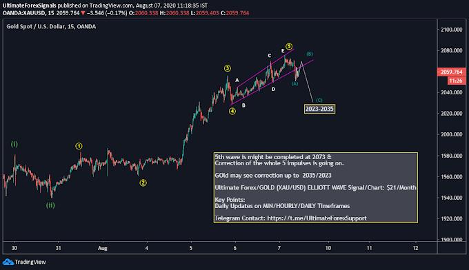 XAU/USD Gold Elliott Wave ABC Correction Target 2035-2022