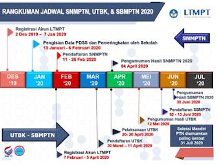 Penting! Jadwal SNMPTN, UTBK, dan SBMPTN 2020