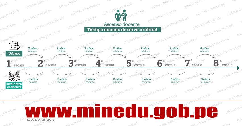 MINEDU: Precisiones sobre el tiempo de servicio prestado de manera efectiva en condición de nombrado para el concurso de Ascenso 2021 - Educación Básica