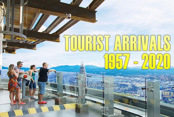 Malaysia Tourist Arrivals 1957 to 2020