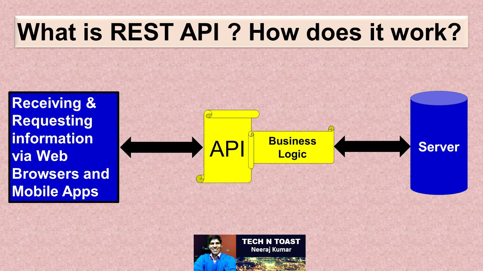 REST API - representational state transfer application programming interface