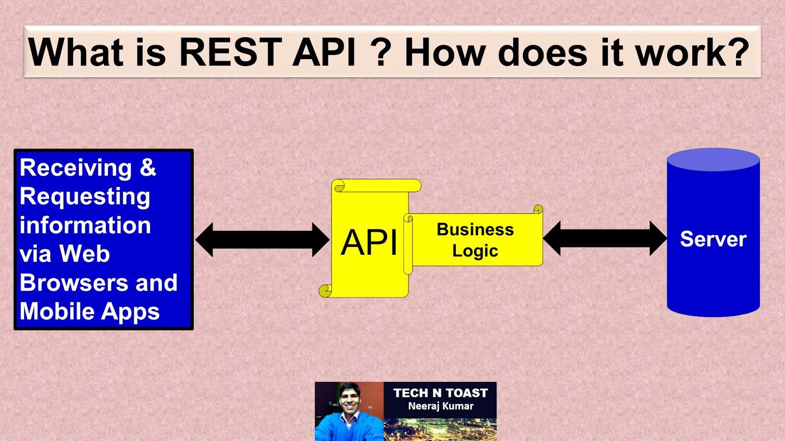 REST API - representational state transfer application programming interface