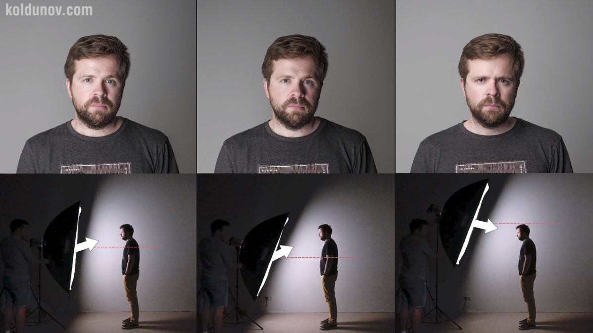Portrait lighting. Height of the light source